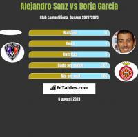 Alejandro Sanz vs Borja Garcia h2h player stats