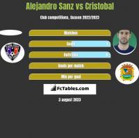 Alejandro Sanz vs Cristobal h2h player stats