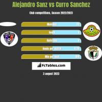 Alejandro Sanz vs Curro Sanchez h2h player stats