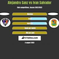 Alejandro Sanz vs Ivan Salvador h2h player stats