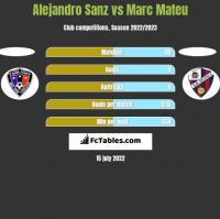 Alejandro Sanz vs Marc Mateu h2h player stats