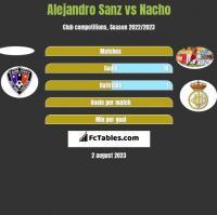 Alejandro Sanz vs Nacho h2h player stats