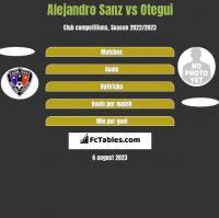 Alejandro Sanz vs Otegui h2h player stats