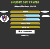 Alejandro Sanz vs Moha h2h player stats