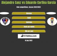 Alejandro Sanz vs Eduardo Cortina Garcia h2h player stats