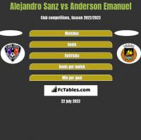Alejandro Sanz vs Anderson Emanuel h2h player stats