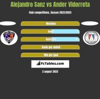 Alejandro Sanz vs Ander Vidorreta h2h player stats