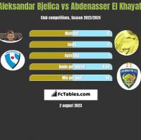 Aleksandar Bjelica vs Abdenasser El Khayati h2h player stats