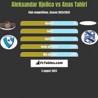 Aleksandar Bjelica vs Anas Tahiri h2h player stats