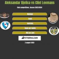 Aleksandar Bjelica vs Clint Leemans h2h player stats
