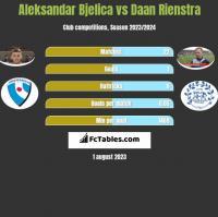 Aleksandar Bjelica vs Daan Rienstra h2h player stats