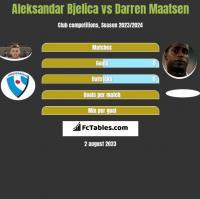 Aleksandar Bjelica vs Darren Maatsen h2h player stats