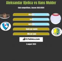 Aleksandar Bjelica vs Hans Mulder h2h player stats