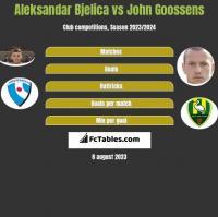 Aleksandar Bjelica vs John Goossens h2h player stats