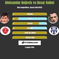 Aleksandar Boljevic vs Besar Halimi h2h player stats