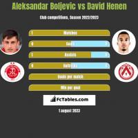 Aleksandar Boljevic vs David Henen h2h player stats