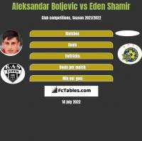 Aleksandar Boljevic vs Eden Shamir h2h player stats
