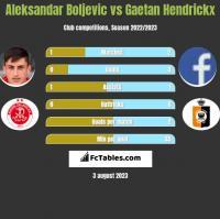 Aleksandar Boljevic vs Gaetan Hendrickx h2h player stats