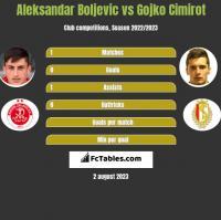 Aleksandar Boljevic vs Gojko Cimirot h2h player stats