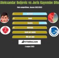 Aleksandar Boljevic vs Joris Kayembe Ditu h2h player stats