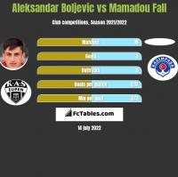 Aleksandar Boljevic vs Mamadou Fall h2h player stats