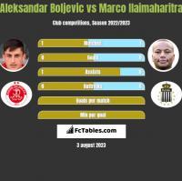 Aleksandar Boljevic vs Marco Ilaimaharitra h2h player stats