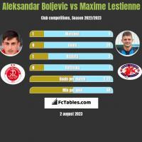 Aleksandar Boljevic vs Maxime Lestienne h2h player stats