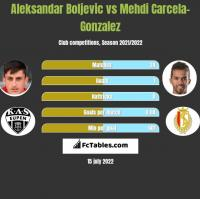 Aleksandar Boljevic vs Mehdi Carcela-Gonzalez h2h player stats