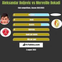 Aleksandar Boljevic vs Merveille Bokadi h2h player stats