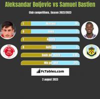 Aleksandar Boljevic vs Samuel Bastien h2h player stats