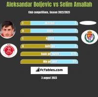 Aleksandar Boljevic vs Selim Amallah h2h player stats