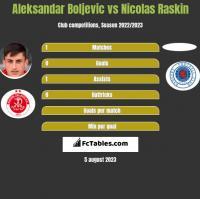 Aleksandar Boljevic vs Nicolas Raskin h2h player stats