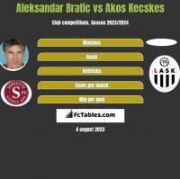 Aleksandar Bratic vs Akos Kecskes h2h player stats