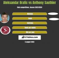 Aleksandar Bratic vs Anthony Sauthier h2h player stats