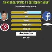 Aleksandar Bratic vs Chistopher Mfuyi h2h player stats