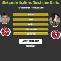 Aleksandar Bratic vs Christopher Routis h2h player stats