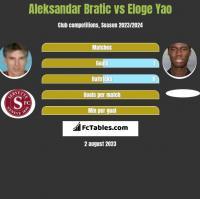 Aleksandar Bratic vs Eloge Yao h2h player stats