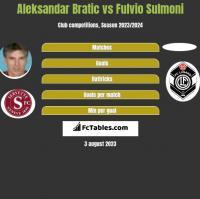 Aleksandar Bratic vs Fulvio Sulmoni h2h player stats