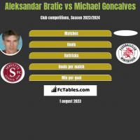 Aleksandar Bratic vs Michael Goncalves h2h player stats