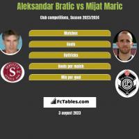 Aleksandar Bratic vs Mijat Maric h2h player stats
