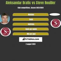 Aleksandar Bratic vs Steve Rouiller h2h player stats