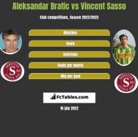 Aleksandar Bratic vs Vincent Sasso h2h player stats