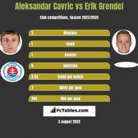 Aleksandar Cavric vs Erik Grendel h2h player stats