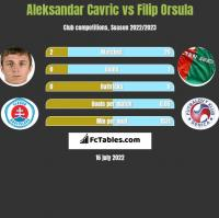 Aleksandar Cavric vs Filip Orsula h2h player stats
