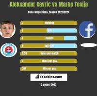 Aleksandar Cavric vs Marko Tesija h2h player stats