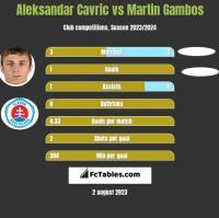 Aleksandar Cavric vs Martin Gambos h2h player stats