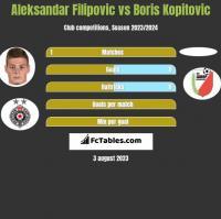 Aleksandar Filipovic vs Boris Kopitovic h2h player stats