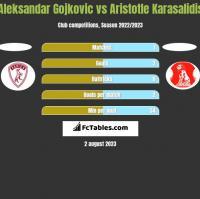 Aleksandar Gojkovic vs Aristotle Karasalidis h2h player stats