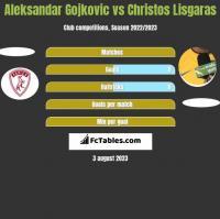 Aleksandar Gojkovic vs Christos Lisgaras h2h player stats