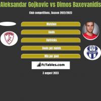 Aleksandar Gojkovic vs Dimos Baxevanidis h2h player stats